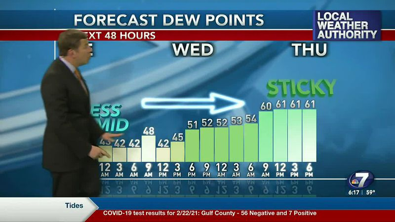 It will get gradually warmer and more humid this week.