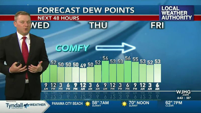 Meteorologist Ryan Michaels says we'll still have comfortable humidity levels ahead.