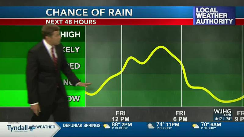 Scattered storms are in the forecast again on Friday.