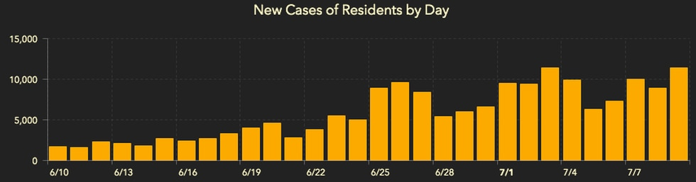 This chart from the Florida Department of Health shows the steady increase of new COVID-19 cases from 6/10/20 through 7/9/20.