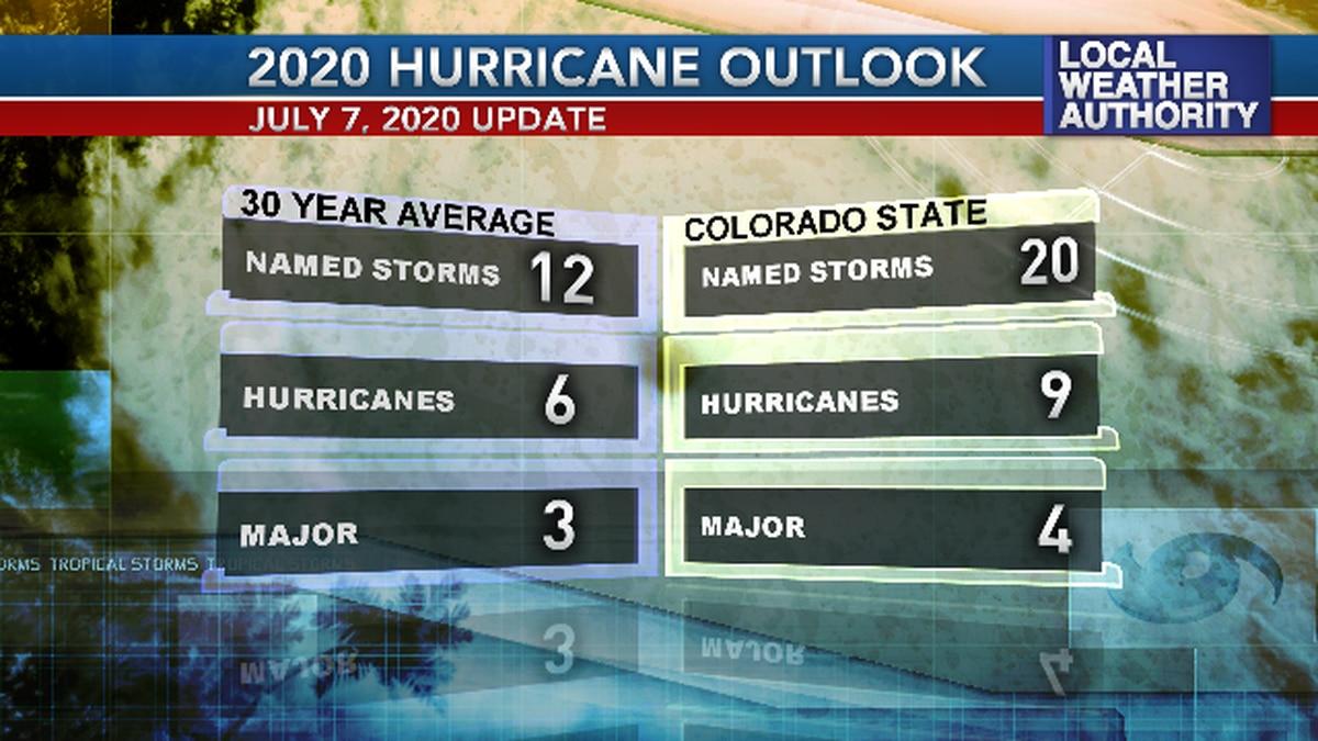 Colorado State Forecast