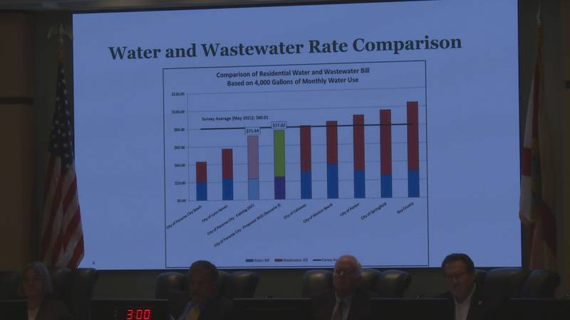 The city decided on a 7.5% increase to water and sewer rates to continue to work towards fixing...