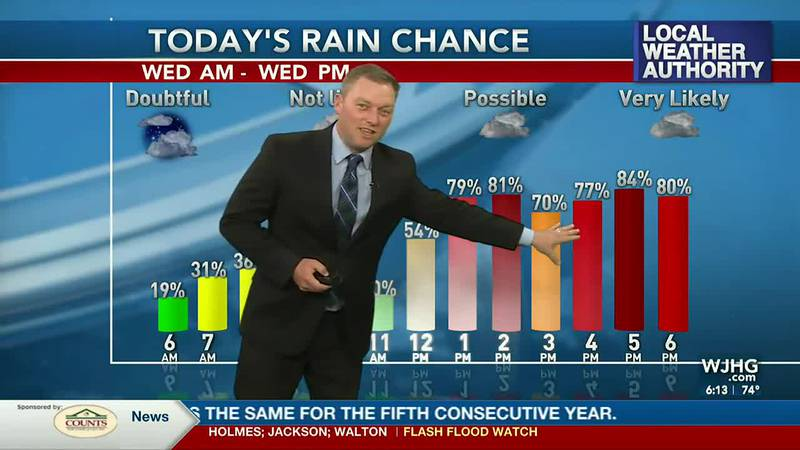 Meteorologist Ryan Michaels says the rain becomes more likely for NWFL as the day unfolds.