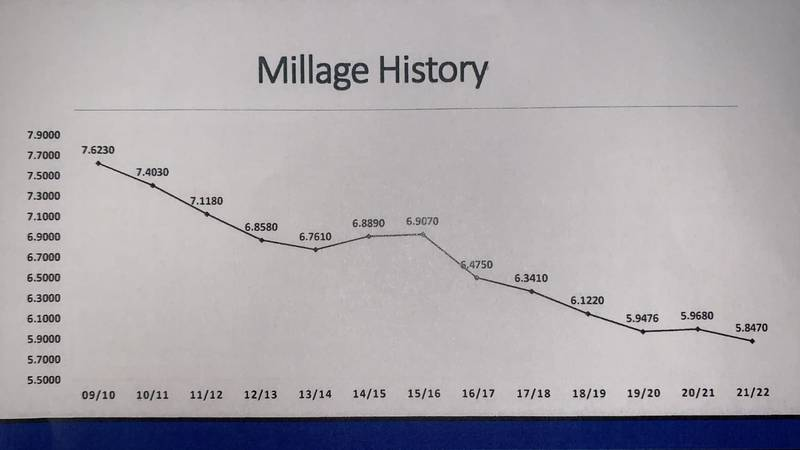 As property values in Bay County go up, the state is proposing a lower millage rate for the...