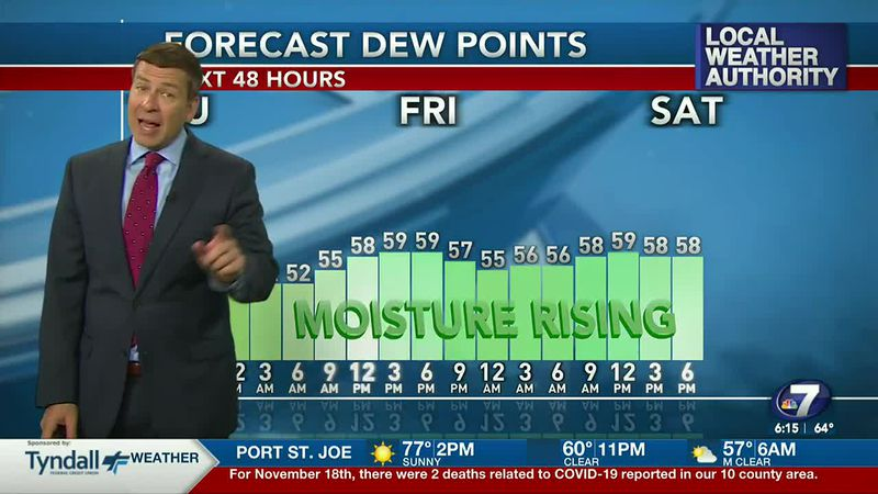 Moisture is on the increase along with warmer temperatures