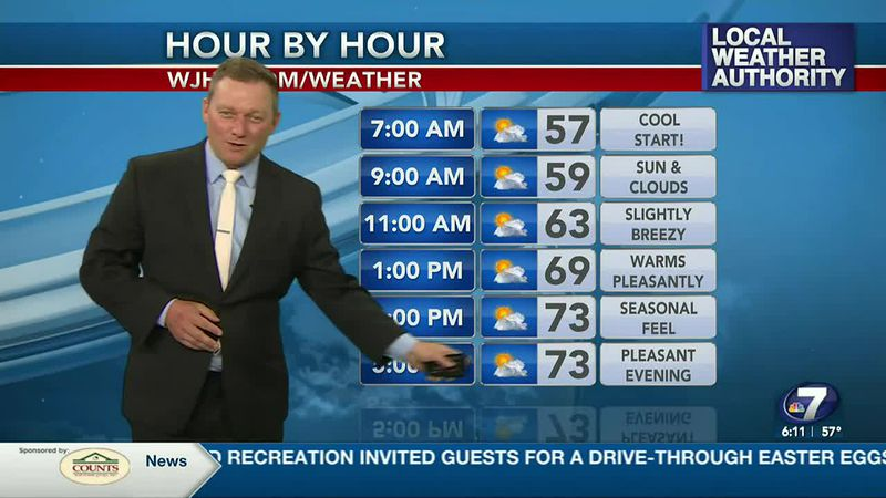 Meteorologist Ryan Michaels says we'll have a very spring-like day ahead.