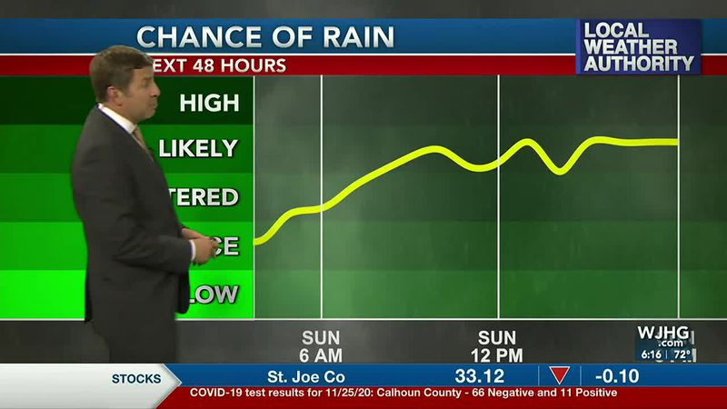 Warm weather will give way to wet weather by the end of the weekend