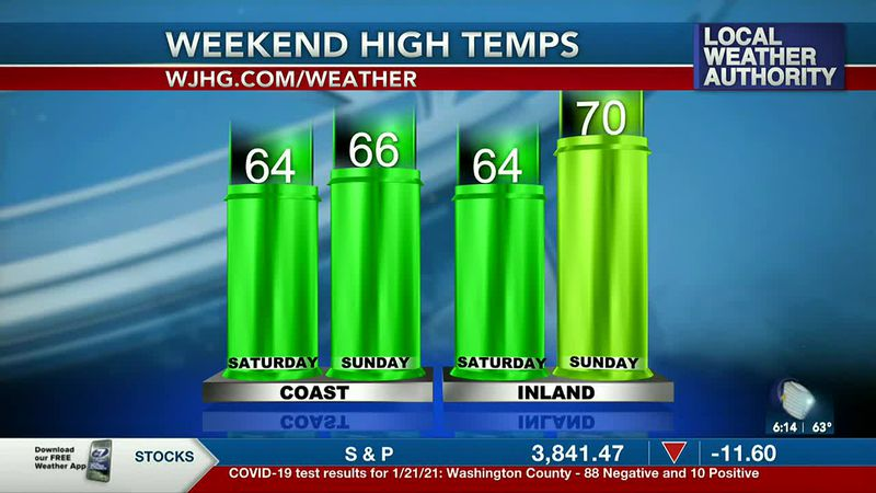 Clouds linger this weekend, but temperatures will be mild.