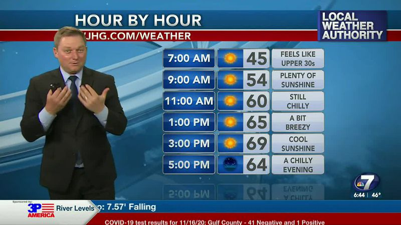 Meteorologist Ryan Michaels says it'll feel cool under the sunshine today.