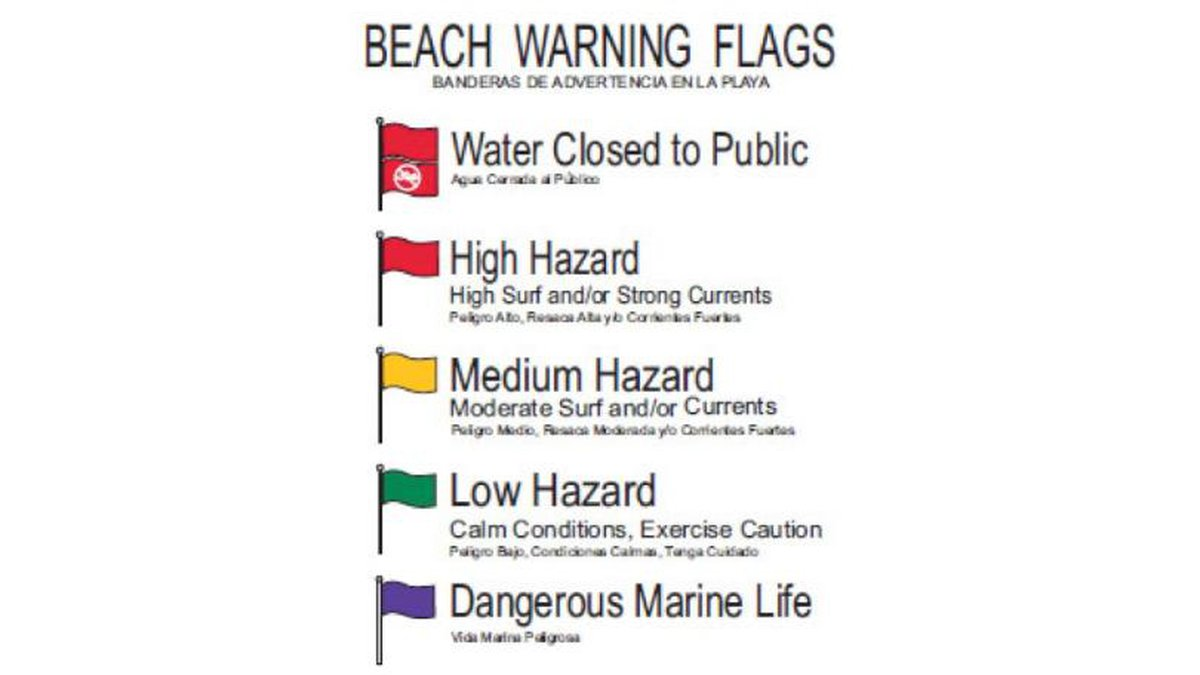 Always check the flag system along the beach before going into the water to know the...