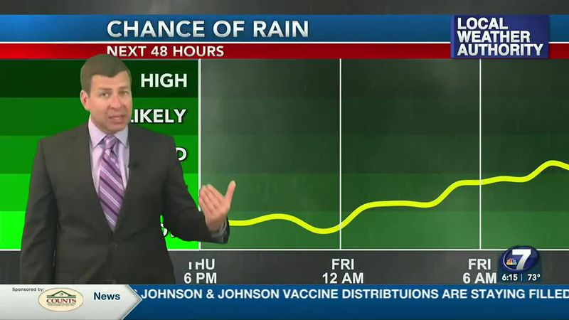 Rain chances are on the increase here in the panhandle.