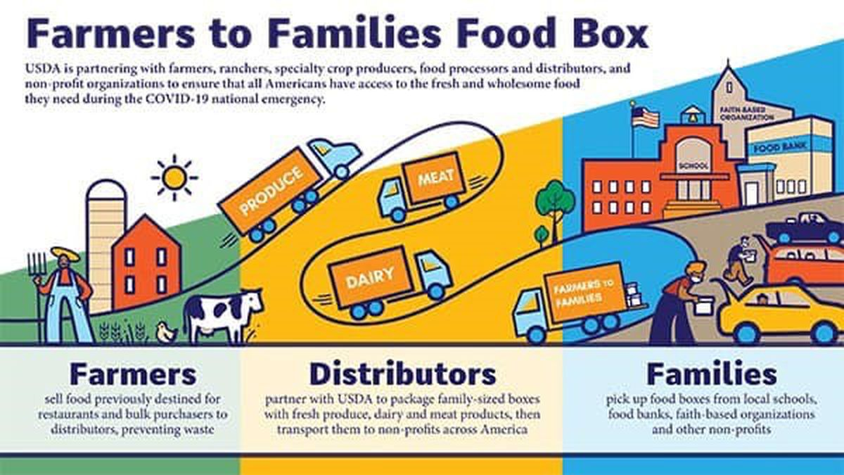 The food giveaway will be Wednesday mornings and will be a first come first serve basis. (USDA)