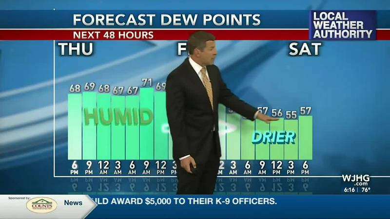 Warm and humid weather gives way to less humid air this weekend.